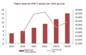China's domestic POCT market 2013 to present