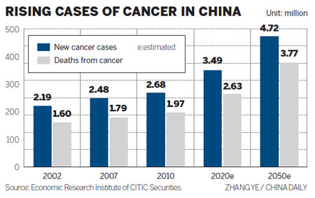 Every Minute, 4 People Die of Cancer in China - China Med Device