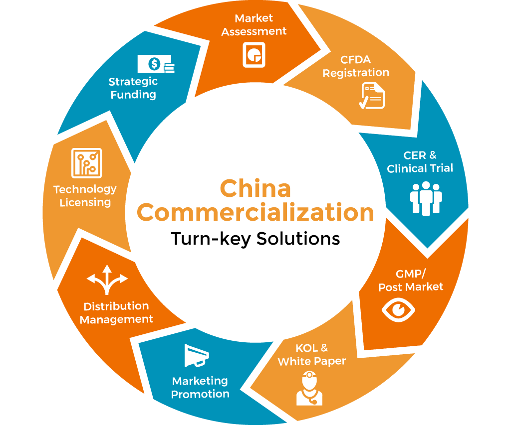 China Commercialization Turn-Key Solutions